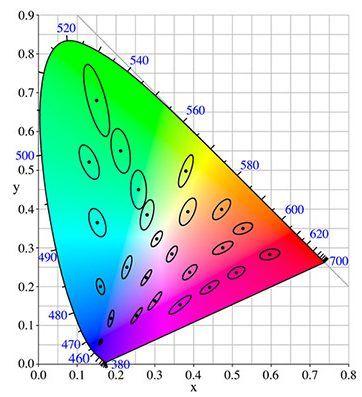 MacAdam steps diagram